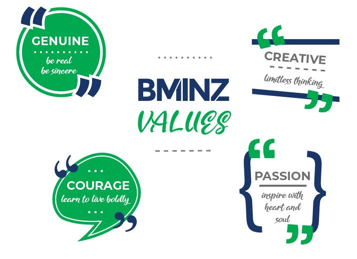 bminz business values
