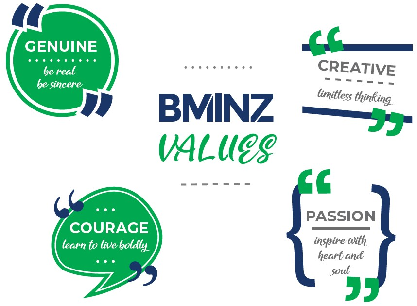 bminz values